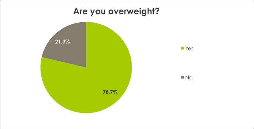Weight Loss Survey Results Are you overweight?