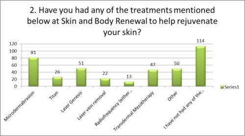 Have you had these treatments at Skin Renewal?