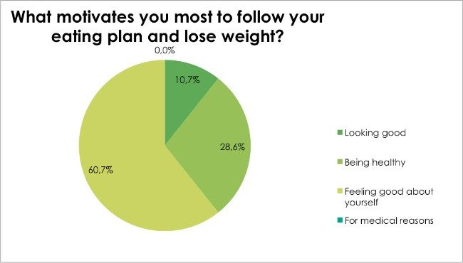 Body Renewal Weight Loss Survey Dec 2016 - What motivates you most to follow your eating plan and lose weight