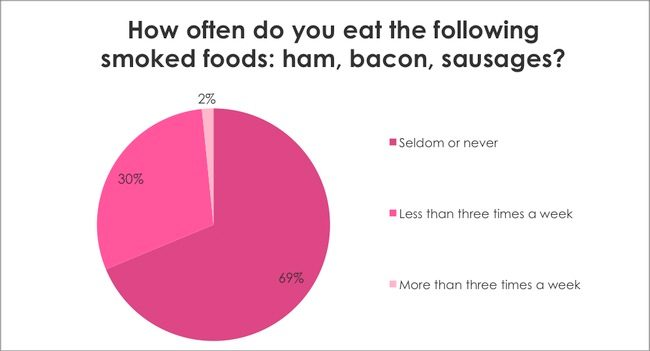 Breast Cancer Awareness Survey: How often do you eat the following smoked foods: ham, bacon, sausages?