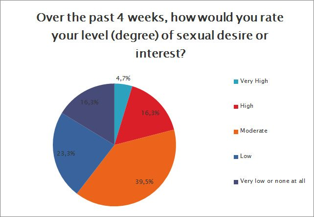 How would you rate your level of sexual desire?