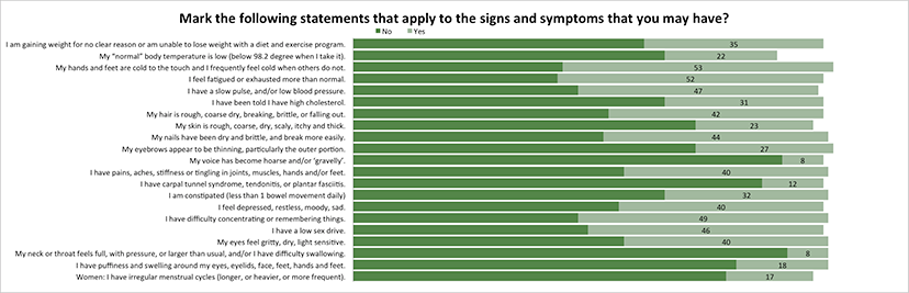 Which apply to your signs and symptoms?
