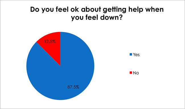 Male Health Survey-Do you feel ok about getting help when you feel down?