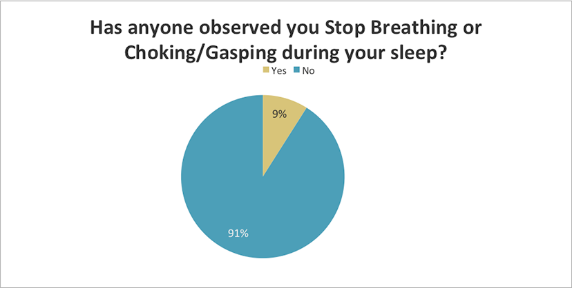 Has anyone observed you stop breathing or choking?