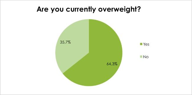 Body Renewal Weight Loss Survey Dec 2016 - Are you currently Overweight?