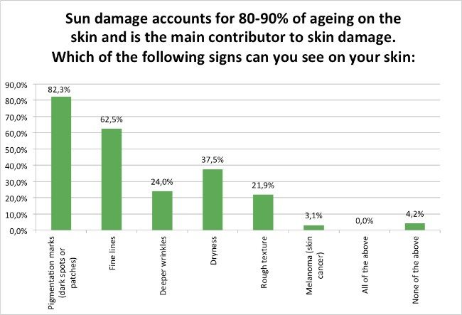 Skin-Renewal-Sun-Damage-Survey-Jan17-Sun-damage-concerns?