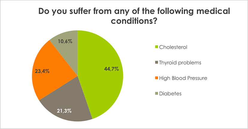 Weight Loss Survey Results Do you suffer from any of the following medical conditions?