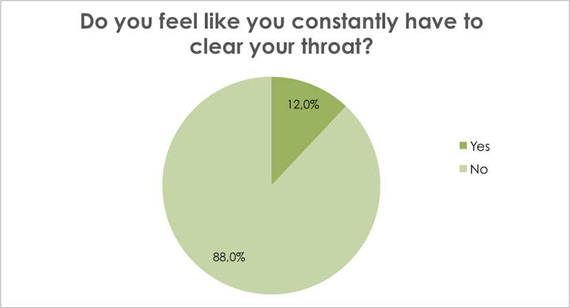 Do you feel like you constantly have to clear your throat?