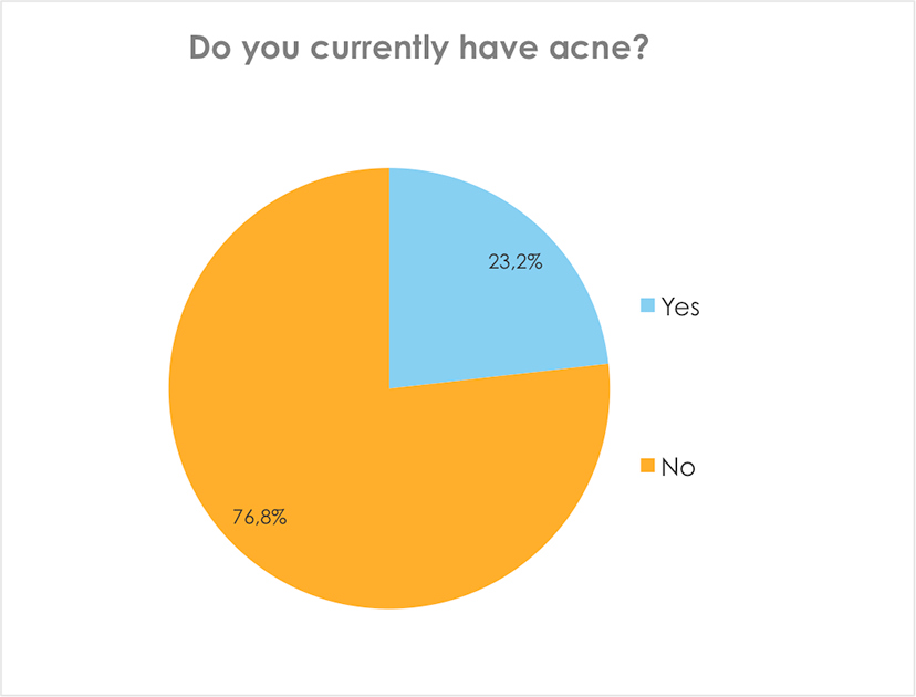 Do you currently have acne?