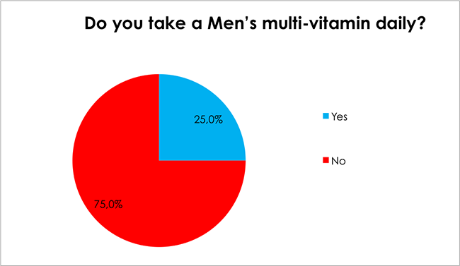 Male Health Survey-Do you take a Men's multi-vitamin daily?