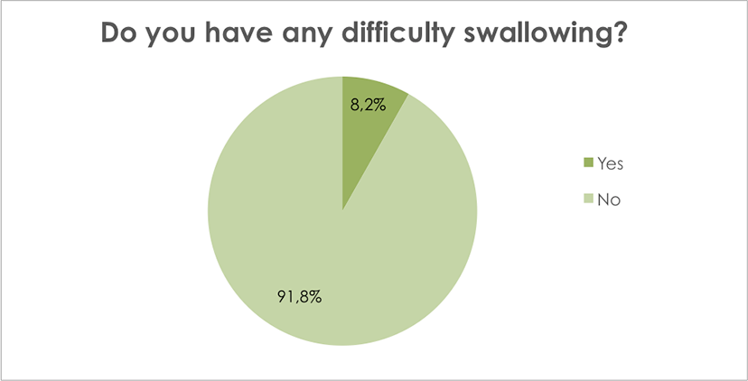 Do you have any difficulty swallowing?