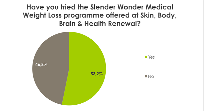Weight Loss Survey Results Have you tried the Body Renewal Diet Medical Weight Loss programme offered at Skin, Body, Brain & Health Renewal?