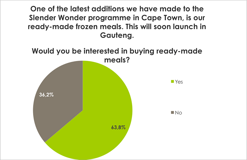 Weight Loss Survey Results Would you be interested in buying ready-made meals for the Body Renewal Diet programme?
