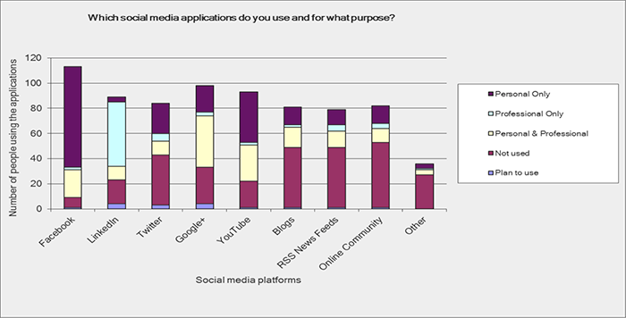 Social media application use a and purpose
