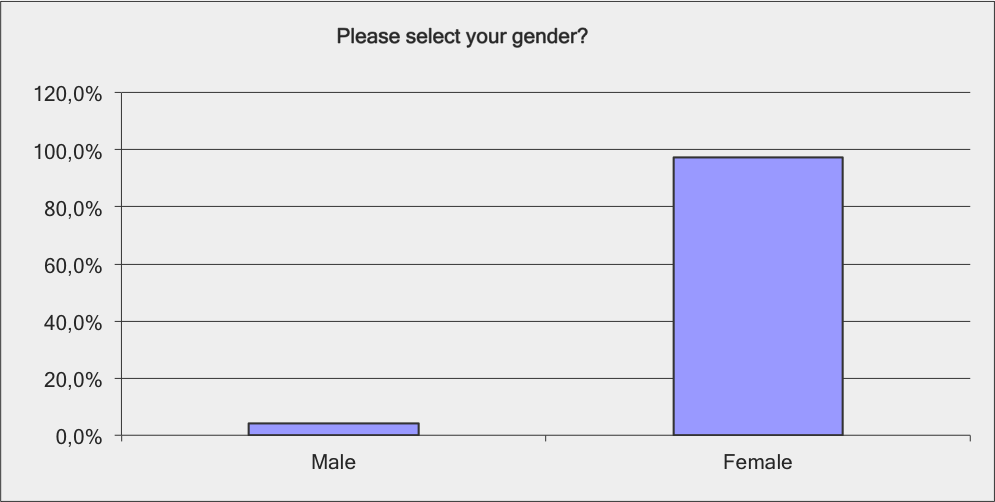 Please select your gender