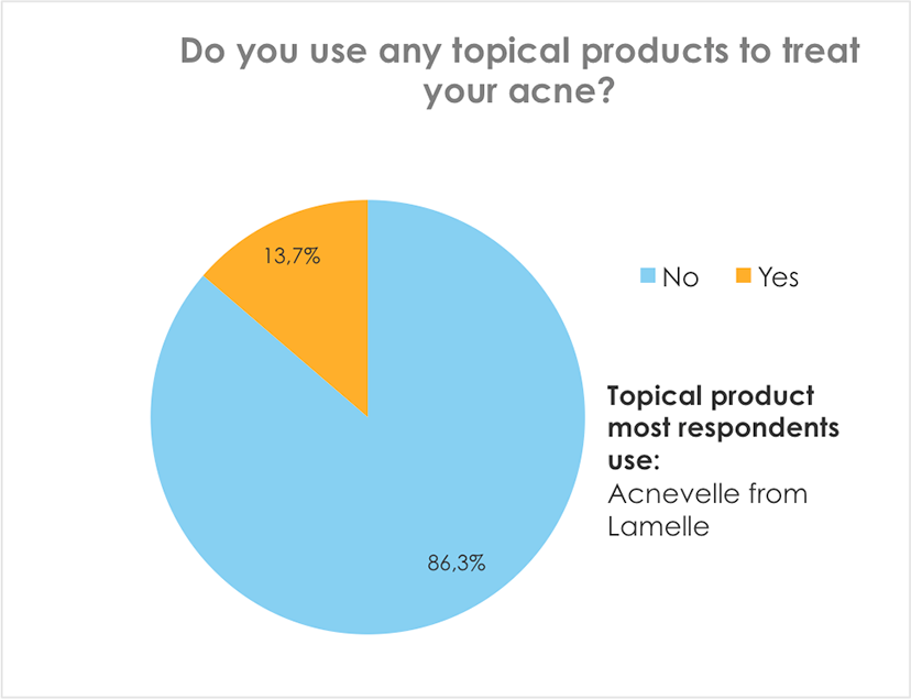 Do you use any topical products to treat your acne?