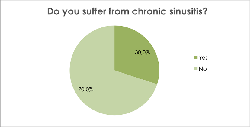 Do you suffer from chronic sinusitis?