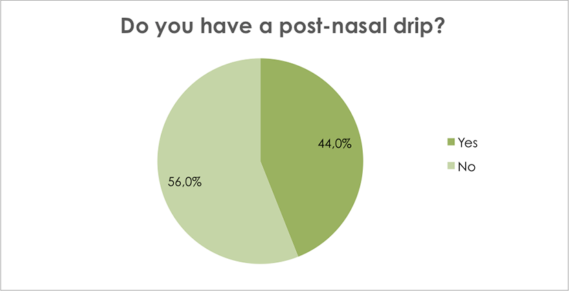 Do you have a post-nasal drip?