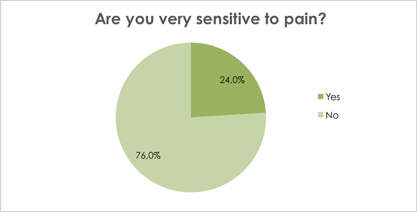 Are you very sensitive to pain?