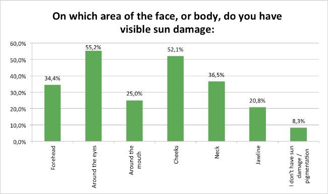 Skin-Renewal-Sun-Damage-Survey-Jan17-Area-of-Sun-damage-concerns