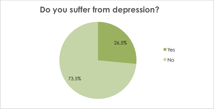 Do you suffer from depression?