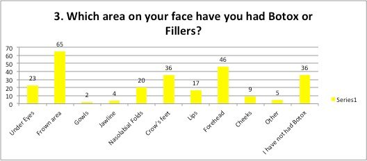 Area on face have Botox of Fillers
