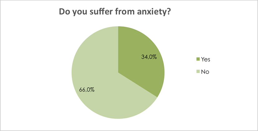 Do you suffer from anxiety?