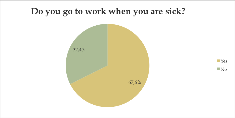 Do you go to work when you are sick