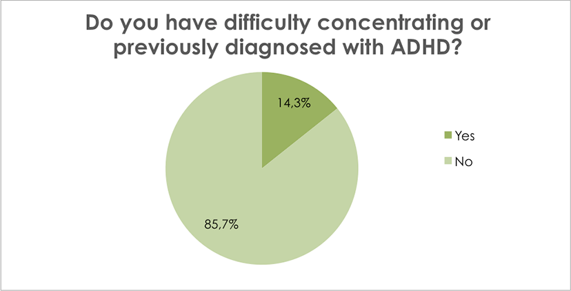 Do you have difficulty concentrating or have previously diagnosed with ADHD?