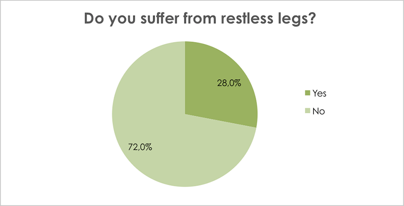 Do you suffer from restless legs?