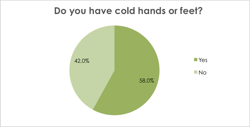 Do you have cold hands or feet?