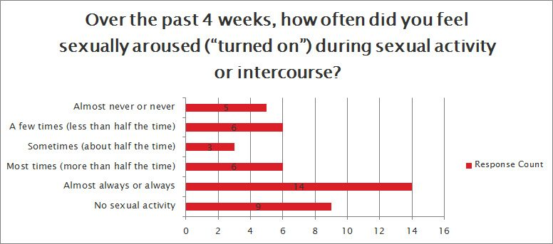 How often do you feed sexually aroused?