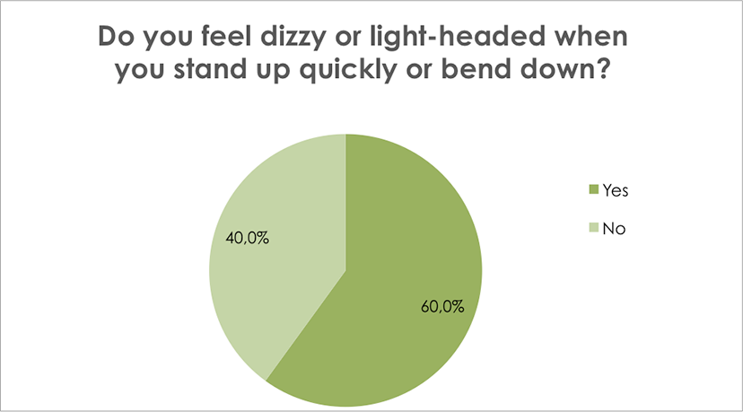 Do you feel dizzy or light-headed when you stand up quickly or bend down?