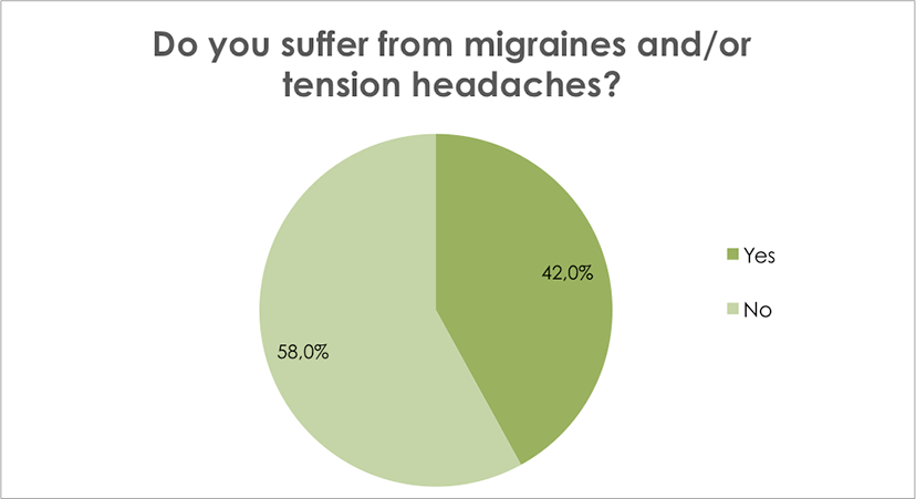 Do you suffer from migraines or headaches?