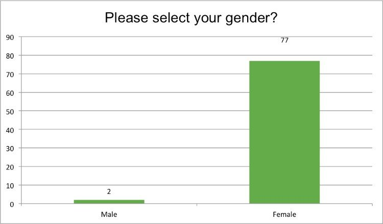 Renewal Institute Loyalty Survey Results Feb2018 What is your gender?