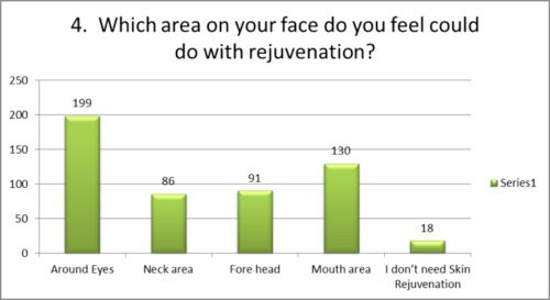 Which area on your face needs rejuvenation?