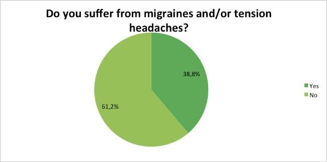 Skin-Renewal-Loyalty-Survey-Results-April-migraines-tension-headaches?