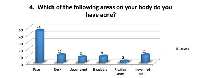 Which areas do you have acne