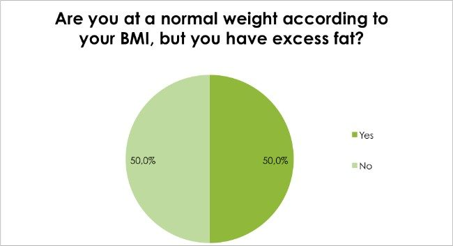 Weight Loss Survey Dec 2016 - Are you at a normal weight according to your BMI, but you have excess fat?