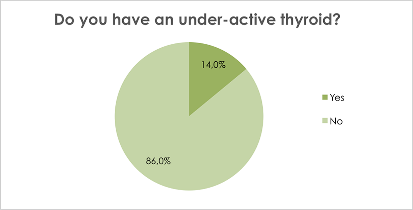 Do you have an under-active thyroid?