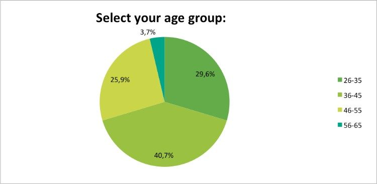 Skin-Renewal-July-Survey-age?