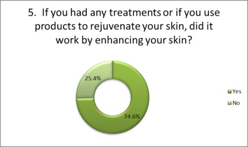 Did any products help to enhance your skin?