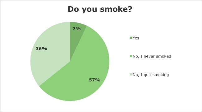 Iridology Questionnaire - Do you smoke?
