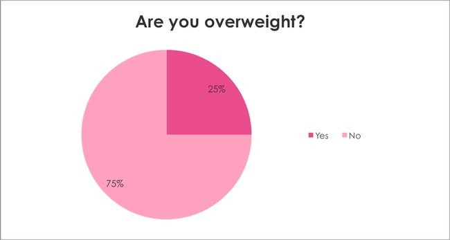 Breast Cancer Awareness Survey: Are you overweight?