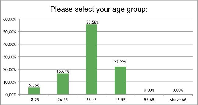 Skin-Renewal-August-Survey-Age-Group?