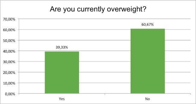 september-survey-are-you-overweight