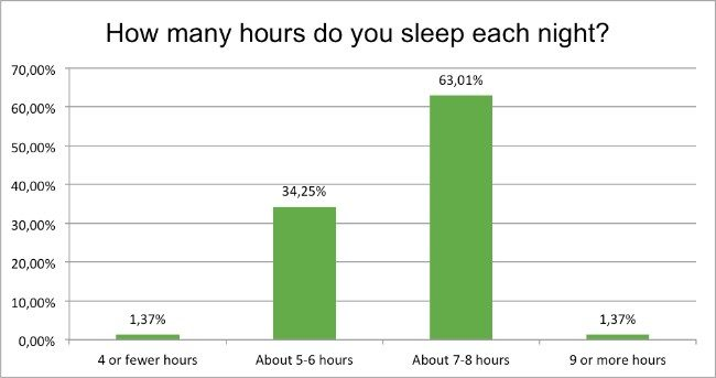 health-survey-sleep-habits