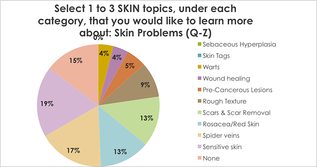 Select 1 to 3 SKIN topics, under each category, that you would like to learn more about: Skin Problems (Q-Z)