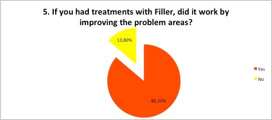 Filler treatments improve problem areas