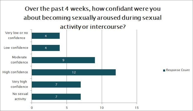How confidant were you about becoming sexually aroused during sex?